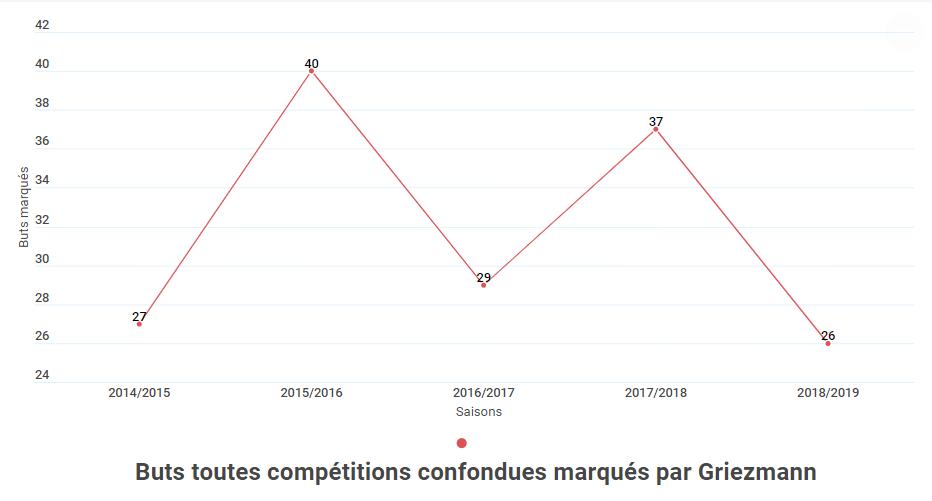 Graphique montrant l'évolution du nombre de buts de Griezmann, lors de sa période à l'Atletico Madrid