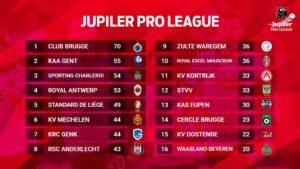 Le classement de Jupiler Pro League.